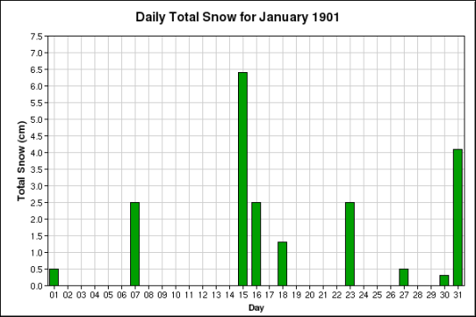 Chart generated from Gov't of Canada - Weather data